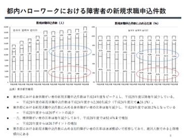【東京の企業向け】 障がい者雇用の最新動向